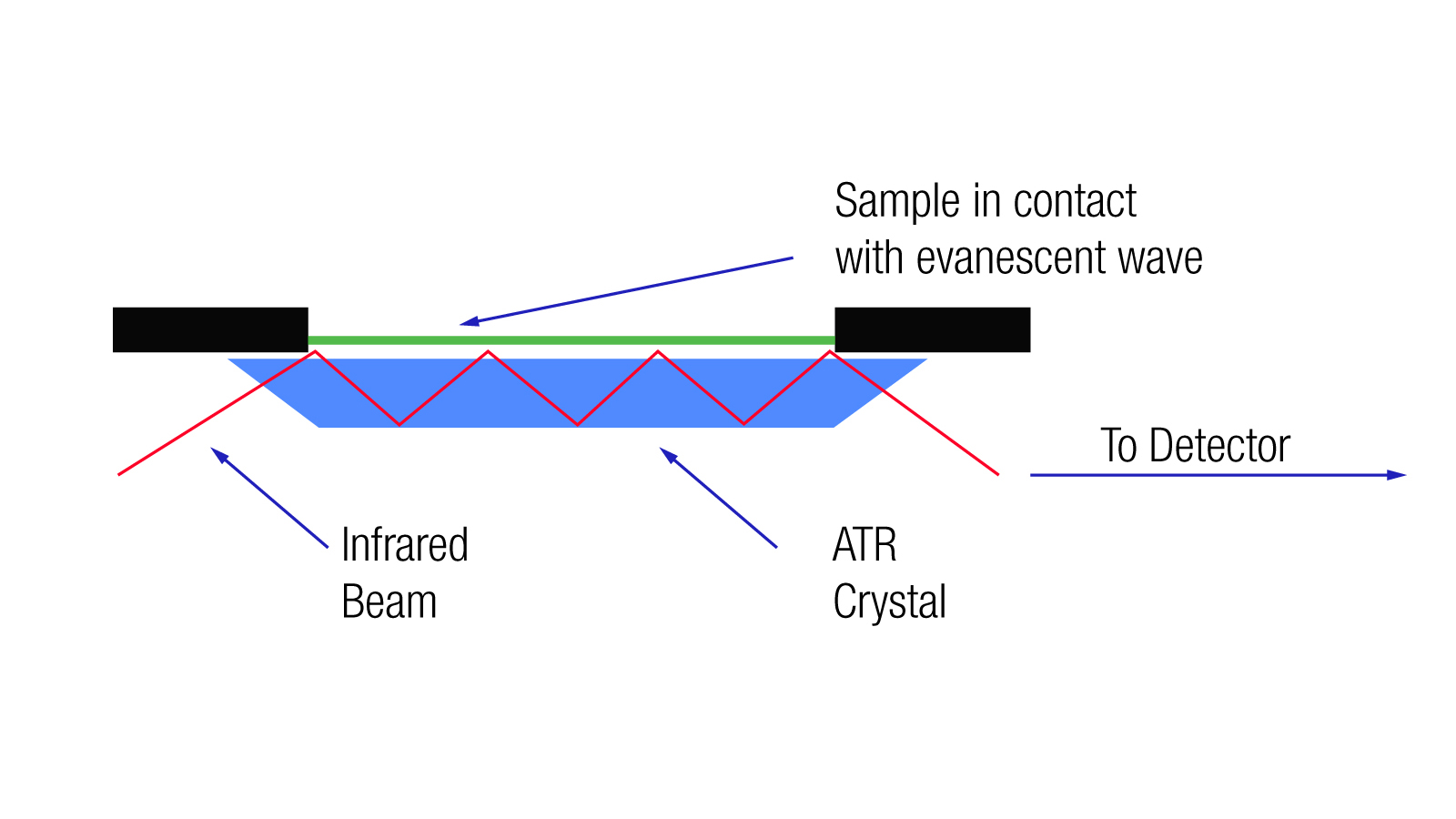 Industrial and Safety_Liquid Analysis ...