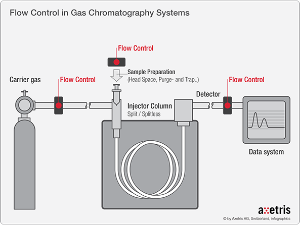 Gas Chromatography Injector - Axetris
